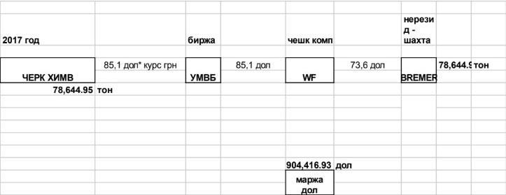 u3 - Анатолий Шкрибляк и Игорь Кононенко: схемы хищений угля из «ЛНР» и «ДНР» через территорию РФ