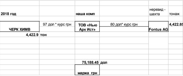u9 - Анатолий Шкрибляк и Игорь Кононенко: схемы хищений угля из «ЛНР» и «ДНР» через территорию РФ